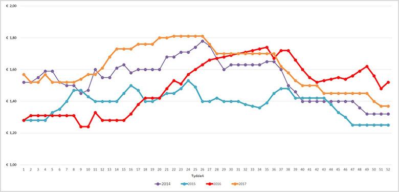 wykres_2017