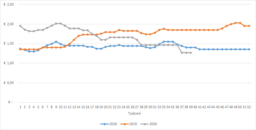 Notowania cen tuczników w Niemczech